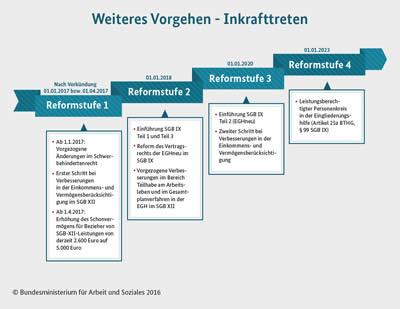 Bundesteilhabegesetz - Reformstufen - Klick zum Vergrößern